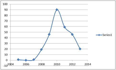 drone graph in pakistan