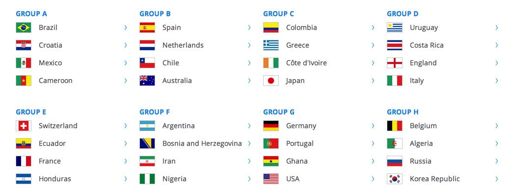 FIFA2014 - Groups